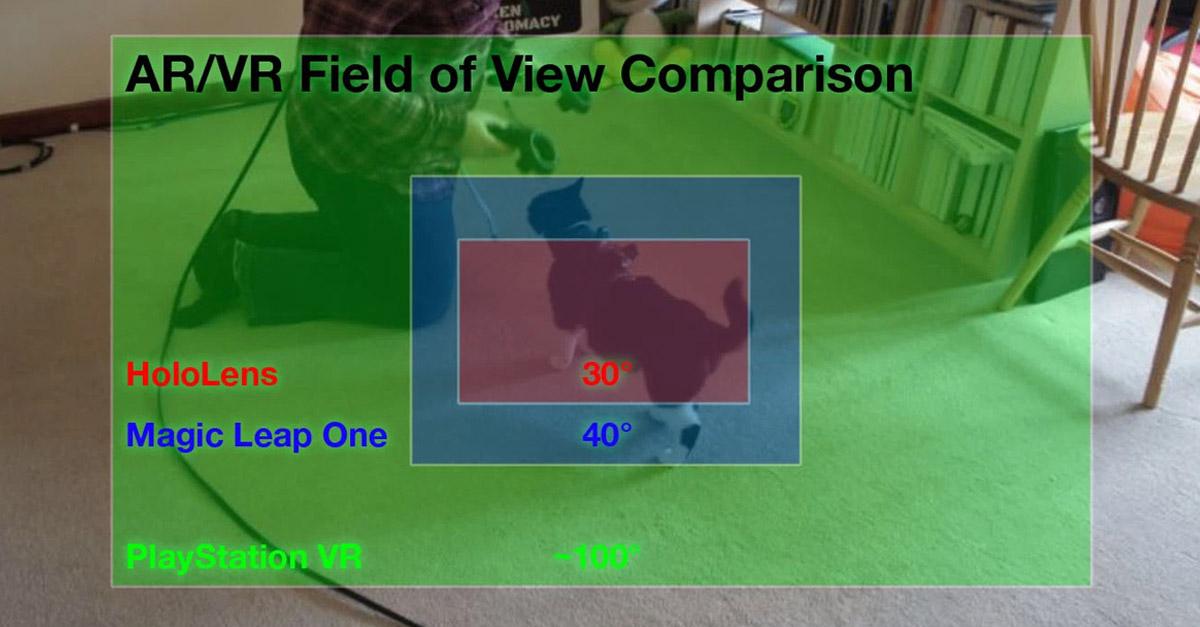 AR VR field of view comparison